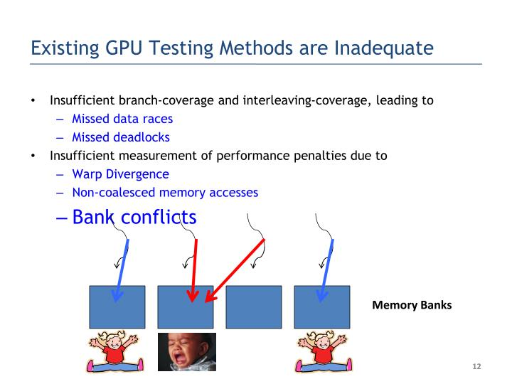 Existing GPU Testing Methods are Inadequate