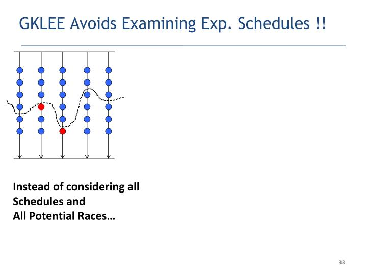 GKLEE Avoids Examining Exp. Schedules !!