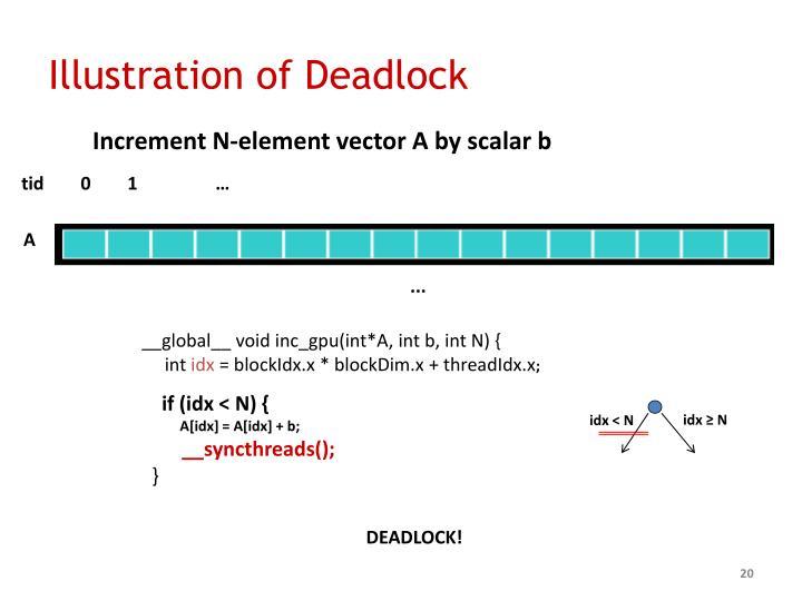 Illustration of Deadlock