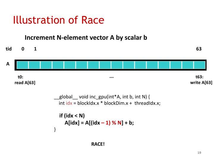 Illustration of Race