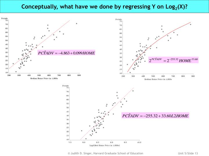 Conceptually, what have we done by regressing Y on Log