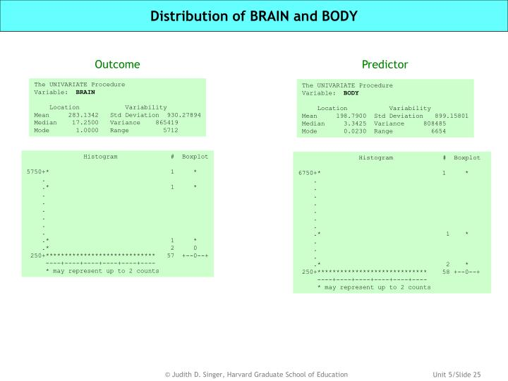 Distribution of BRAIN and BODY