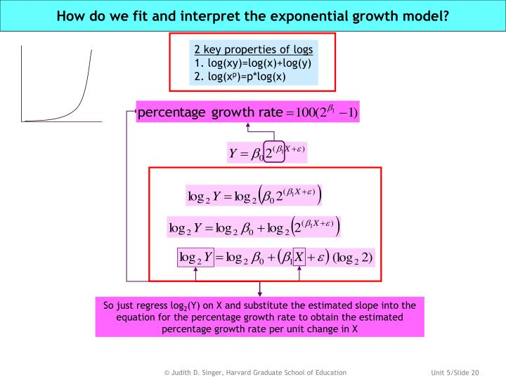 How do we fit and interpret the exponential growth model?