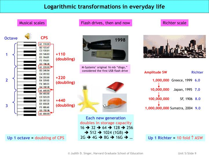 Logarithmic transformations in everyday life