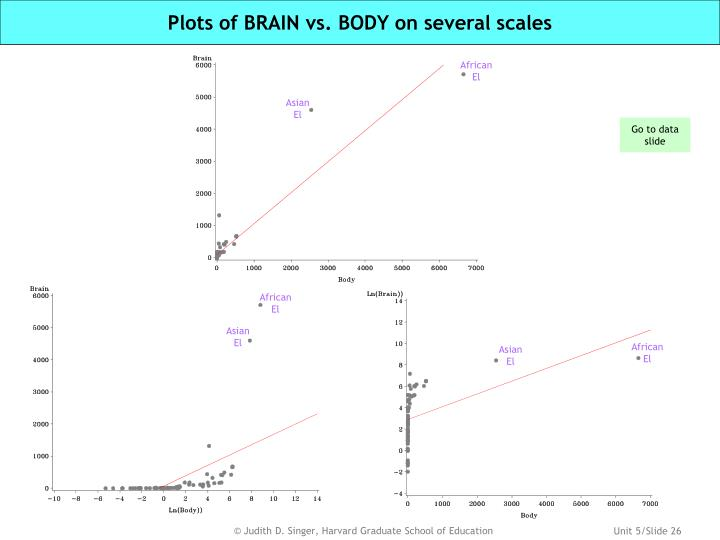 Plots of BRAIN vs. BODY on several scales