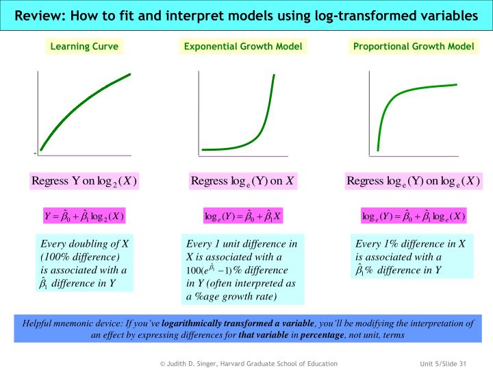 Review: How to fit and interpret models using log-transformed variables