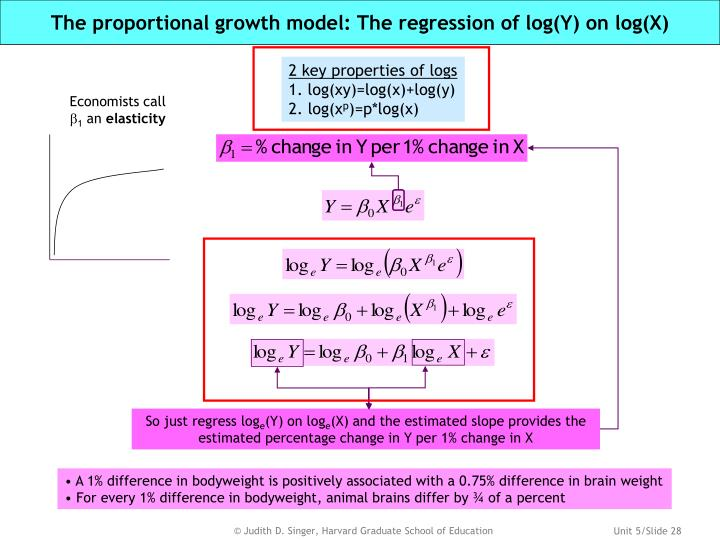 The proportional growth model: The regression of log(Y) on log(X)
