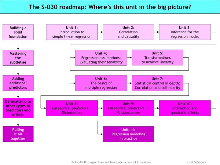 The s 030 roadmap where s this unit in the big picture