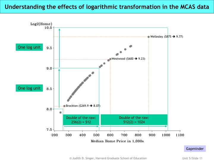 Understanding the effects of logarithmic transformation in the MCAS data