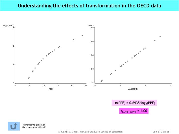 Understanding the effects of transformation in the OECD data