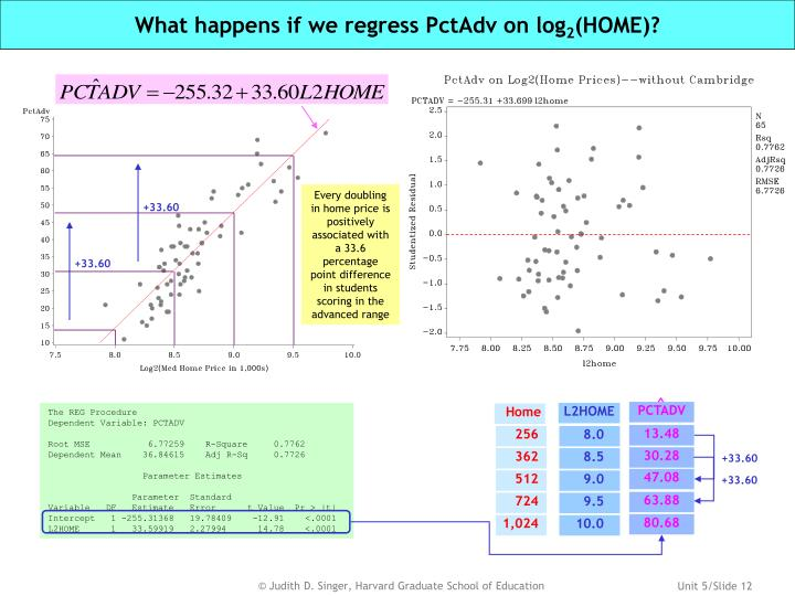 What happens if we regress PctAdv on log