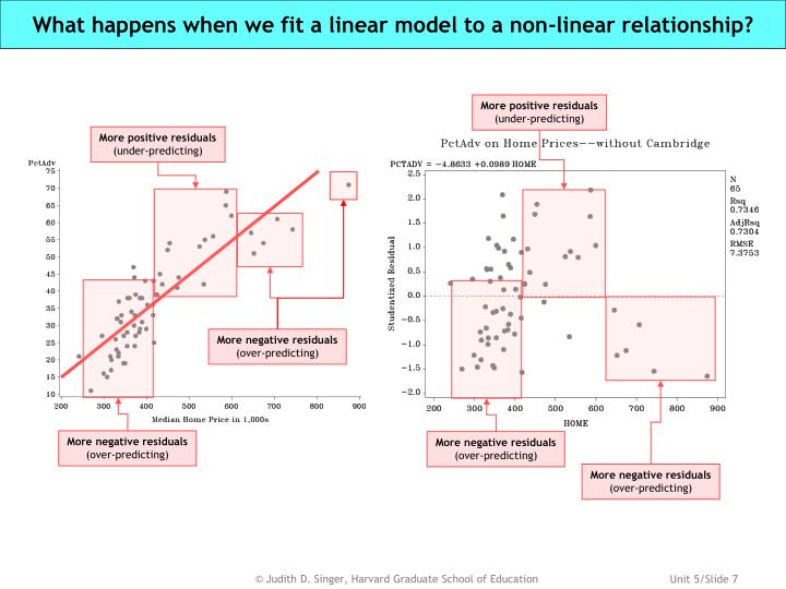 What happens when we fit a linear model to a non-linear relationship?