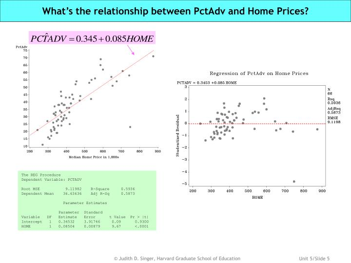 What's the relationship between PctAdv and Home Prices?