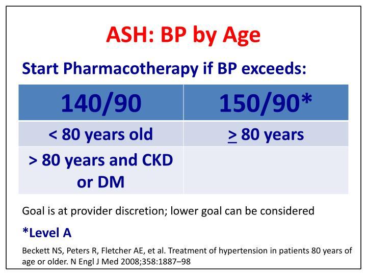 ASH: BP by Age