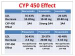 cyp 450 effect