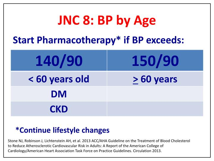 JNC 8: BP by Age