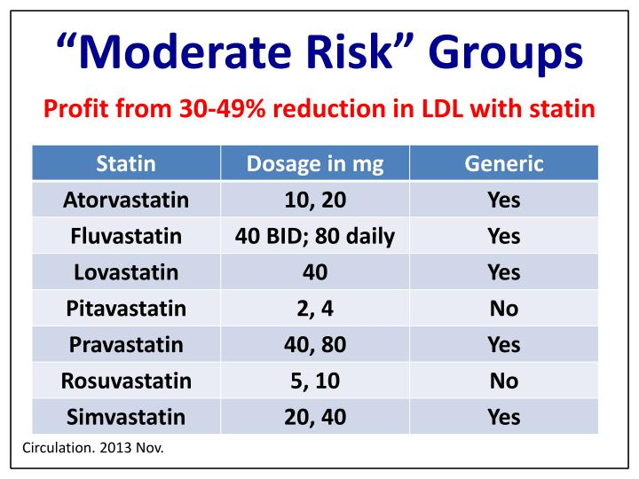 """""""Moderate Risk"""" Groups"""