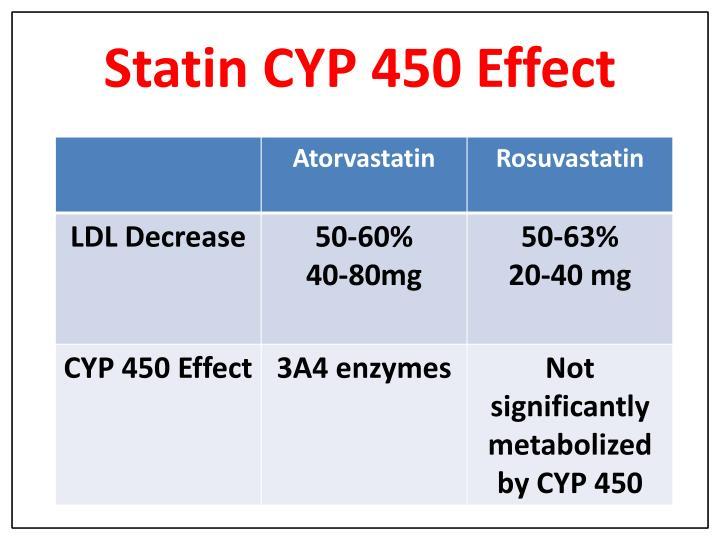 Statin CYP 450 Effect