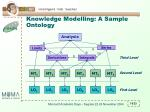 knowledge modelling a sample ontology