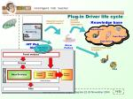 plug in driver life cycle