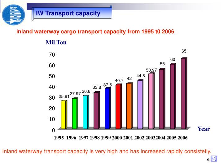 inland waterway cargo transport capacity from 1995 t0 2006