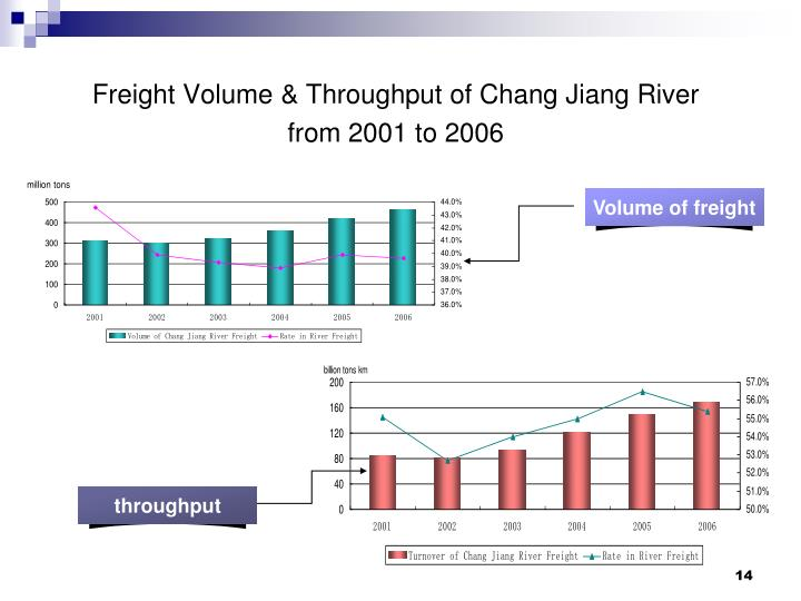 Volume of freight