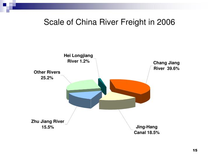 Scale of China River Freight in 2006