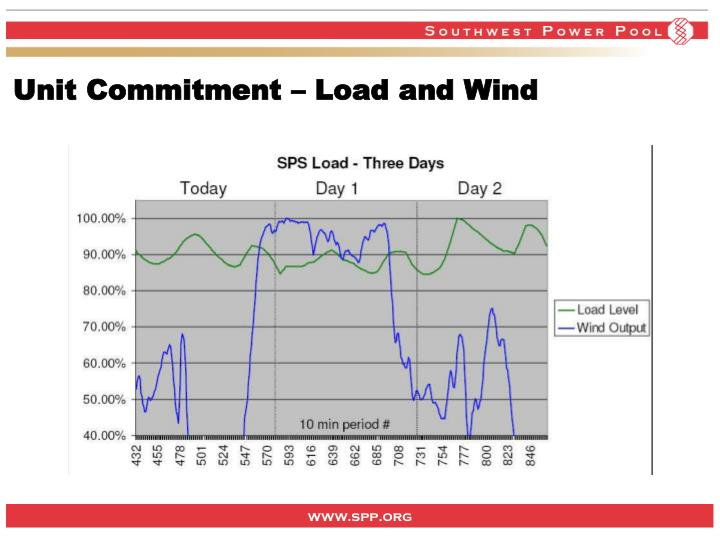 Unit Commitment – Load and Wind