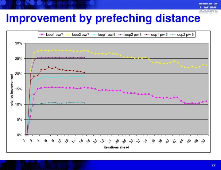 Improvement by prefeching distance