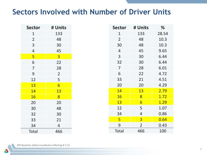 Sectors Involved with Number of Driver Units