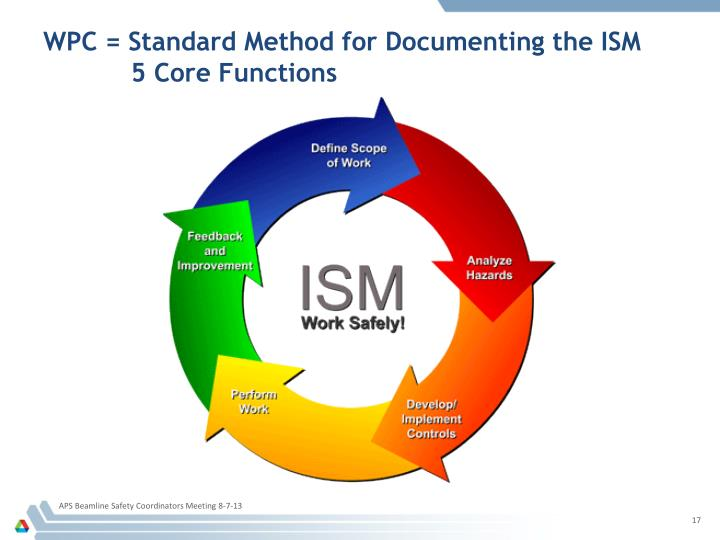 WPC = Standard Method for Documenting the ISM