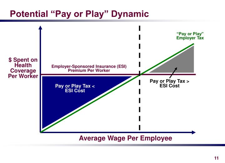 "Potential ""Pay or Play"" Dynamic"