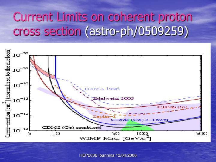 Current Limits on coherent proton cross section