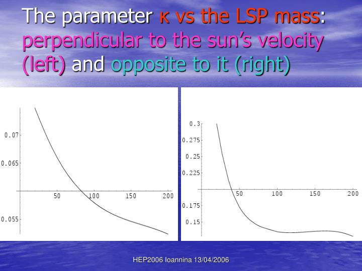 The parameter
