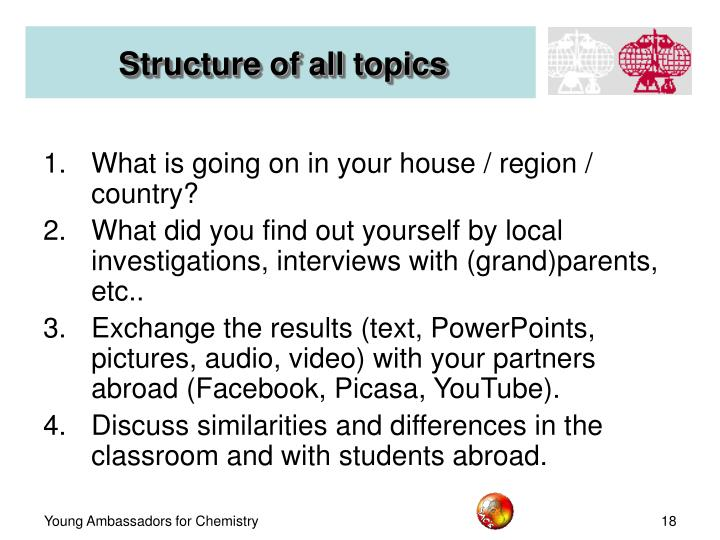 Structure of all topics