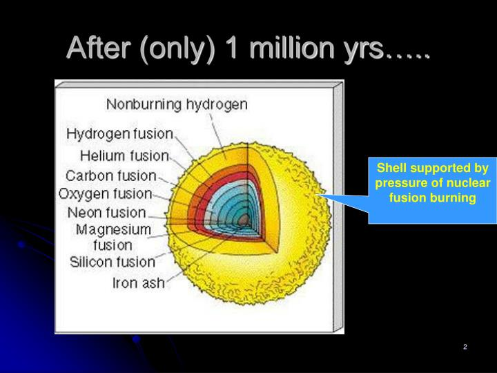 After (only) 1 million yrs…..