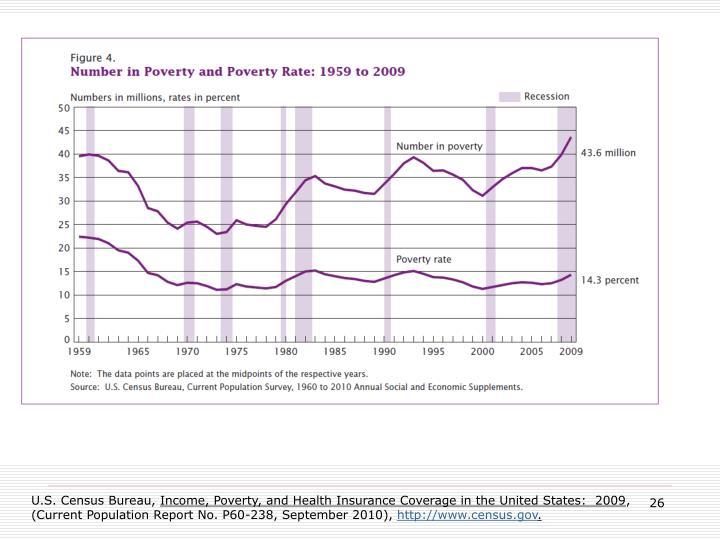 Rising Poverty