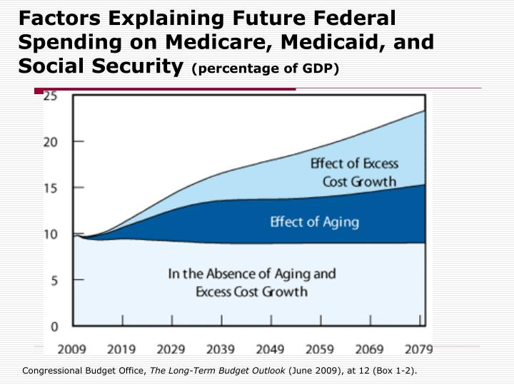 Factors Explaining Future Federal Spending on Medicare, Medicaid, and Social Security