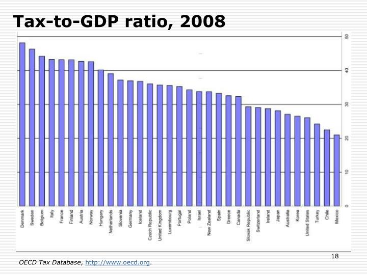 Tax-to-GDP ratio, 2008
