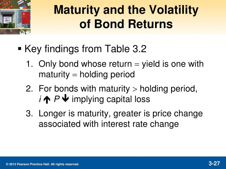 Maturity and the Volatility
