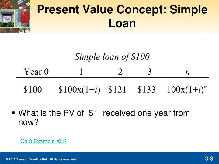 Present Value Concept: Simple Loan
