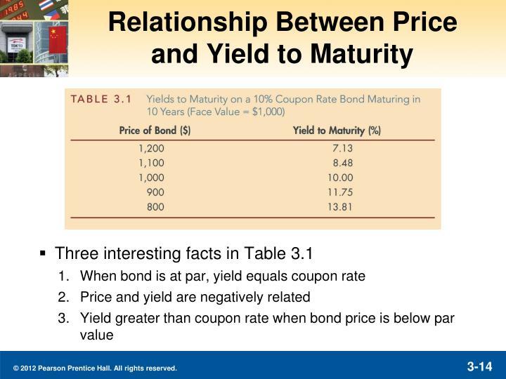 Relationship Between Price