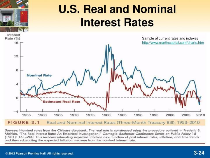 U.S. Real and Nominal