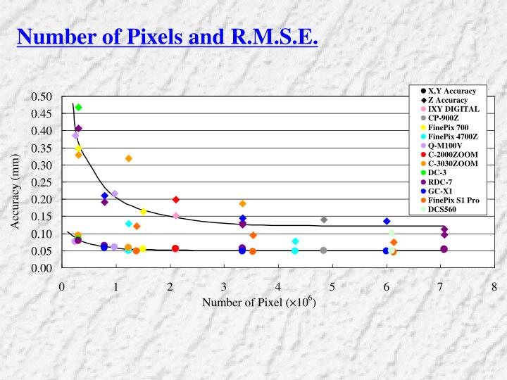 Number of Pixels and R.M.S.E.