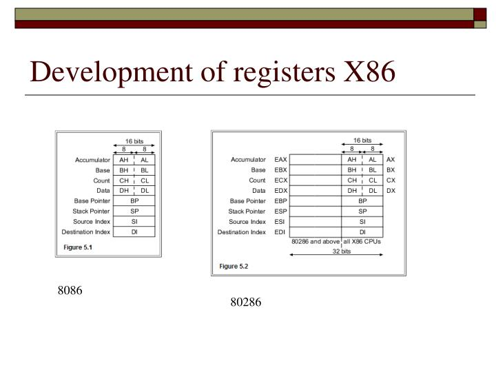 Development of registers X86