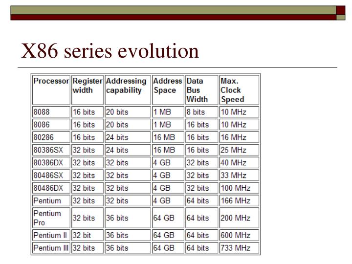 X86 series evolution