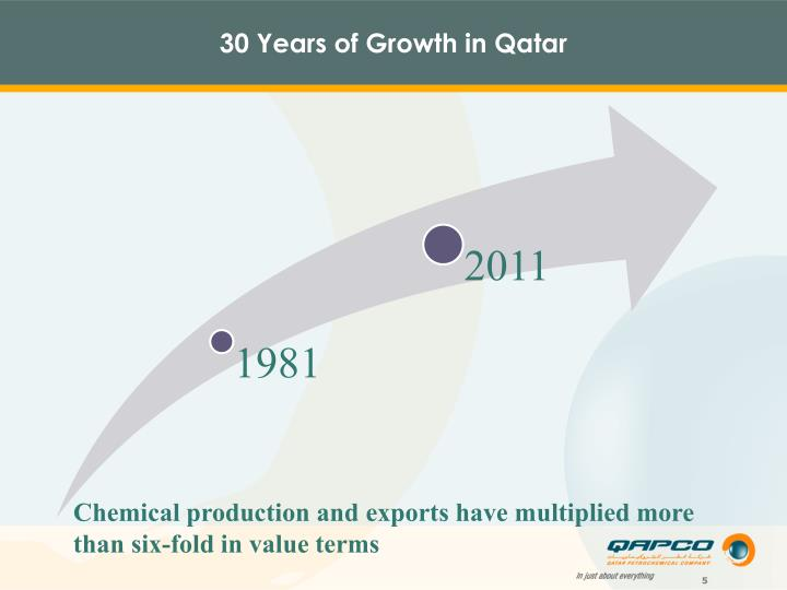 30 Years of Growth in Qatar