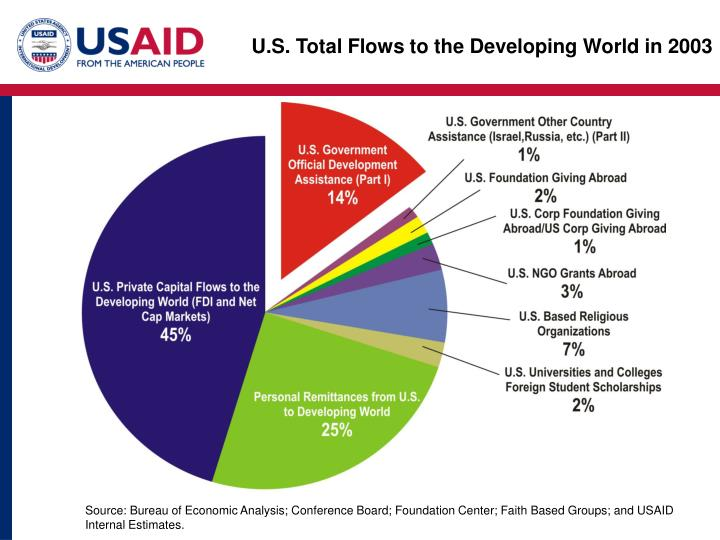 U.S. Total Flows to the Developing World in 2003
