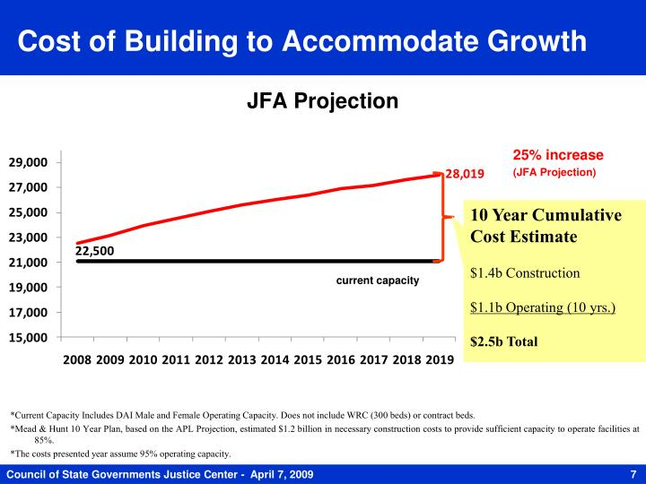 Cost of Building to Accommodate Growth