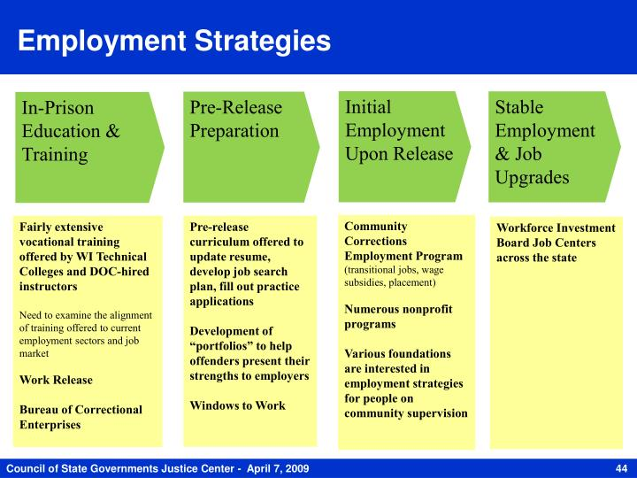 Employment Strategies
